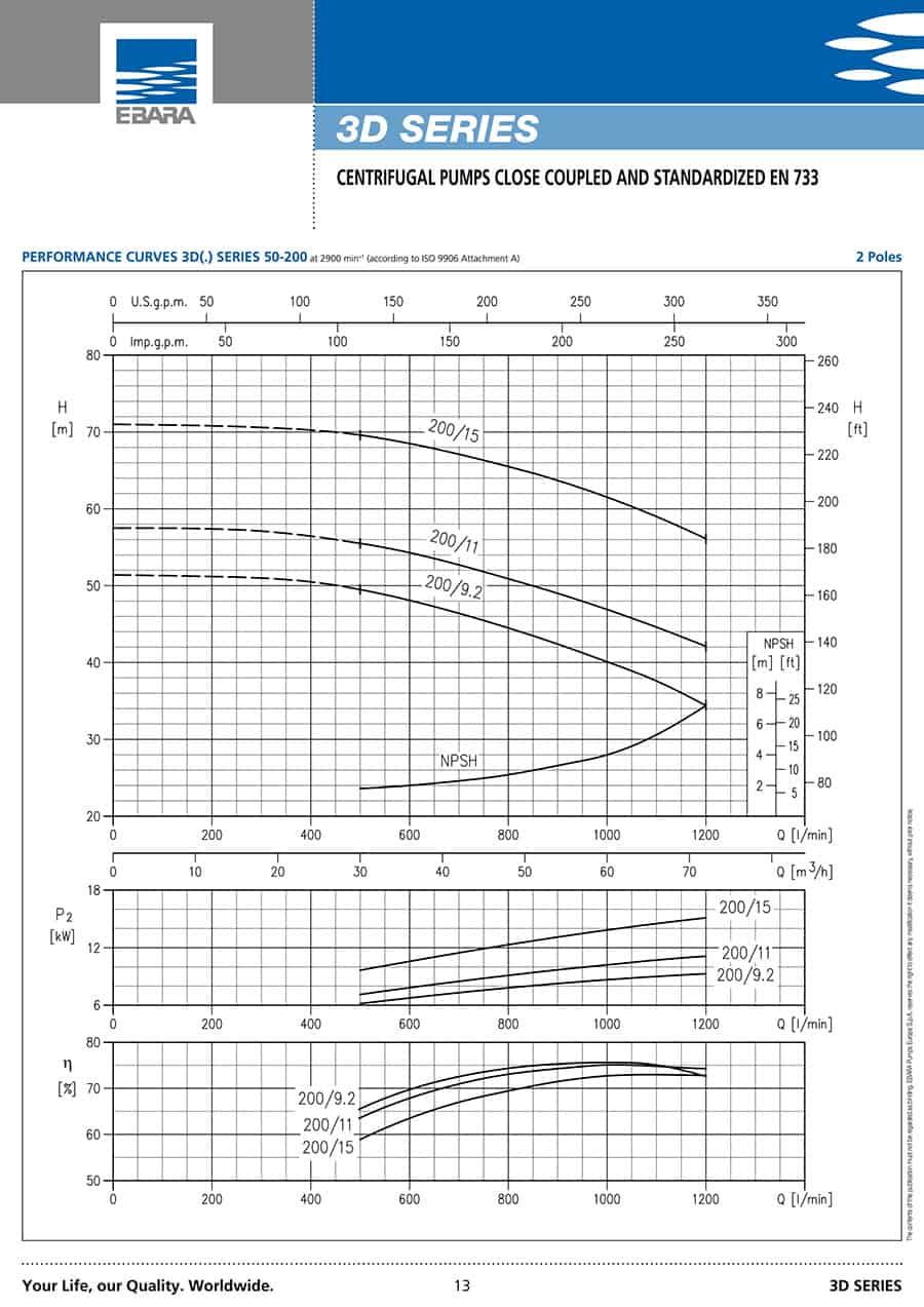 Ebara-Centrifugal-Pump 3D-مشخصات سیال