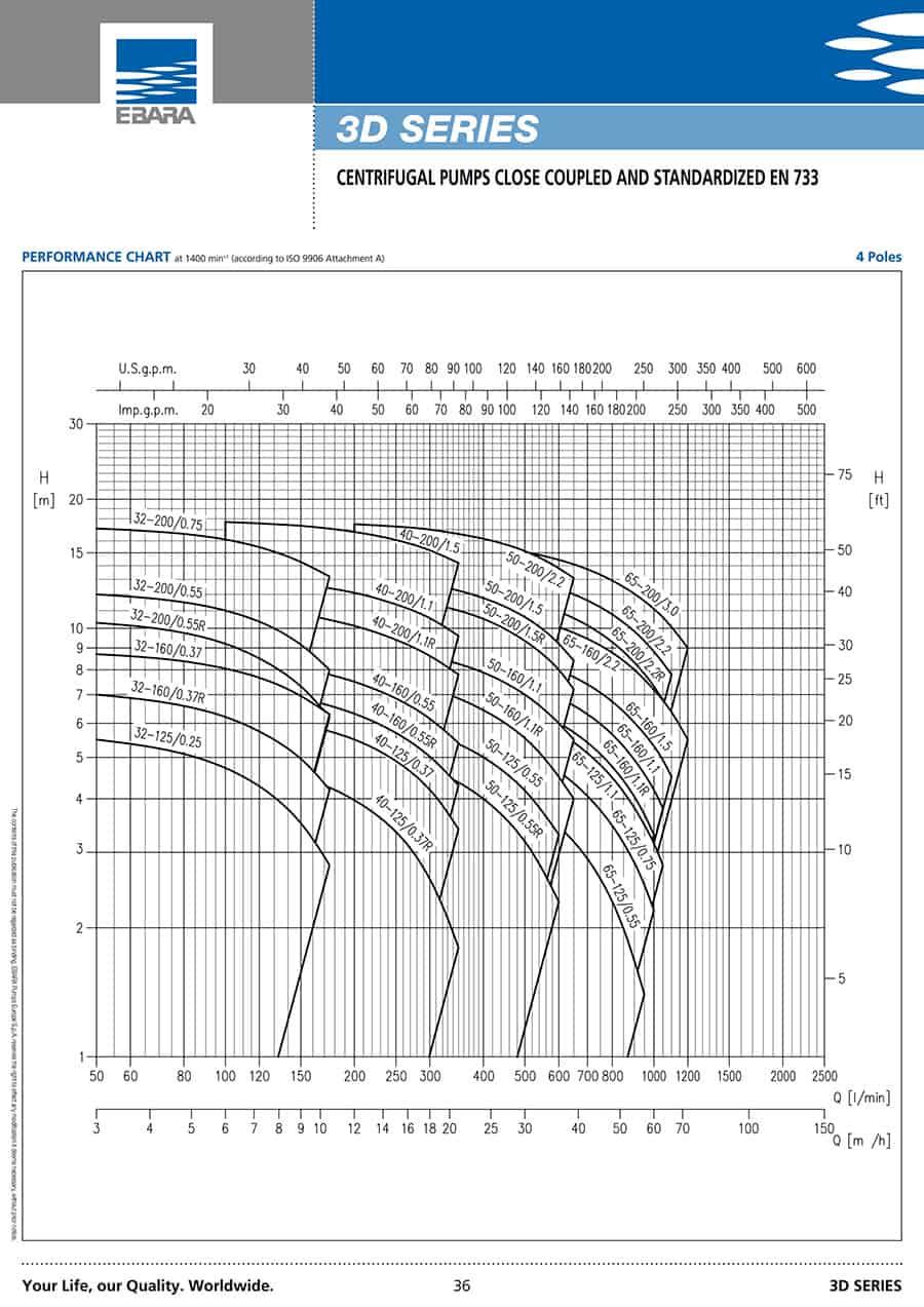 Ebara-Centrifugal-Pump 3D-NBR