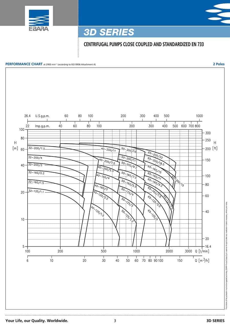Ebara-Centrifugal-Pump 3D-Centrifugal