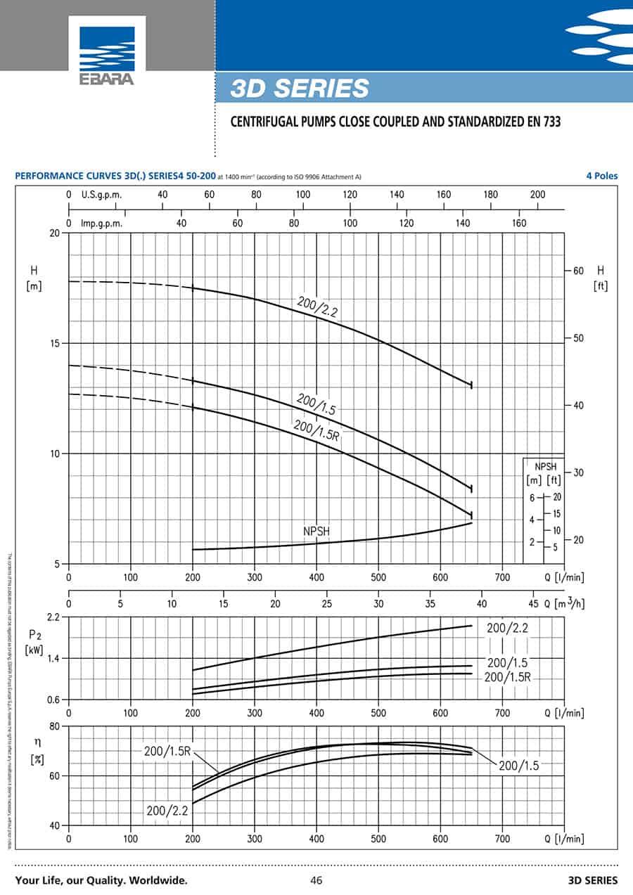 Ebara-Centrifugal-Pump 3D-3D(.) 40-1603.0
