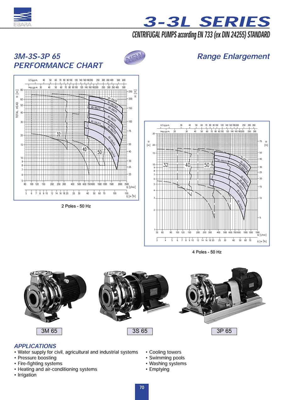 Centrifugal-Pump-3LSERIES 32-1601.5 (M)