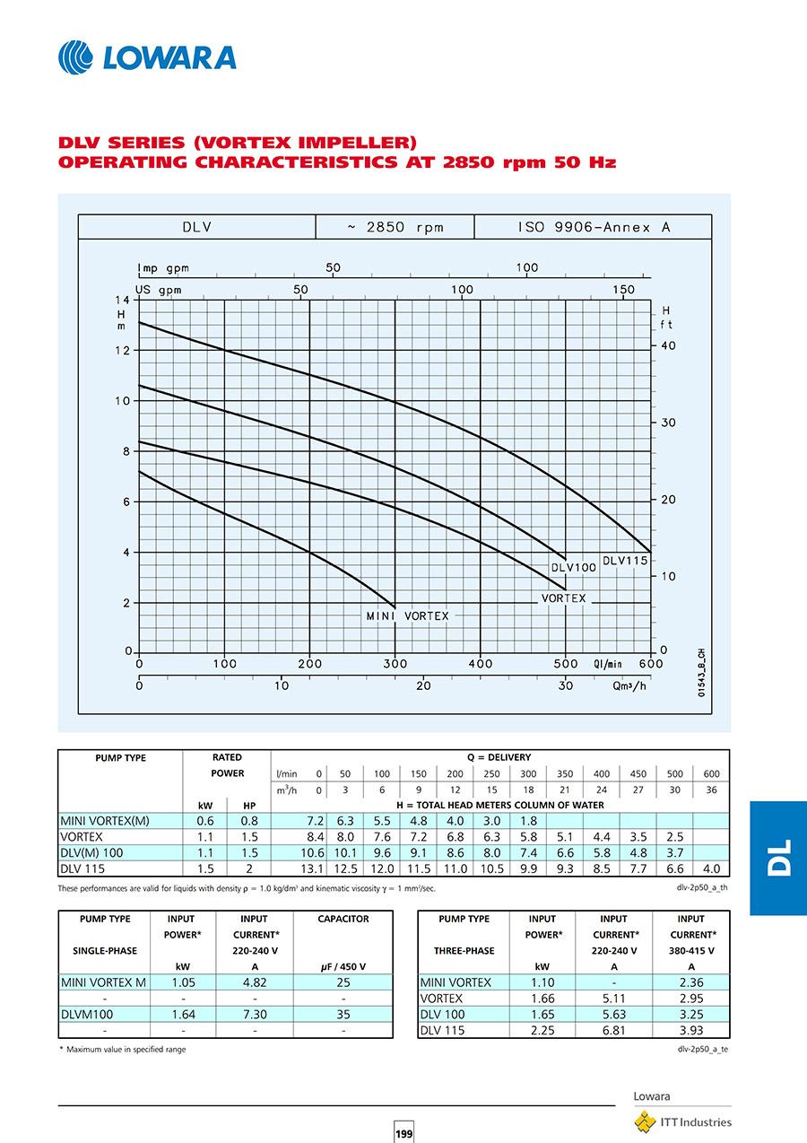 لیست قیمت فروش پمپ های سانتریفیوژ لوارا سری DL