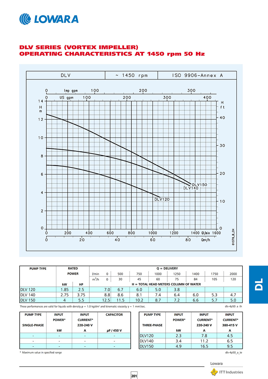 واردکننده پمپ های سانتریفیوژ لوارا سری DL